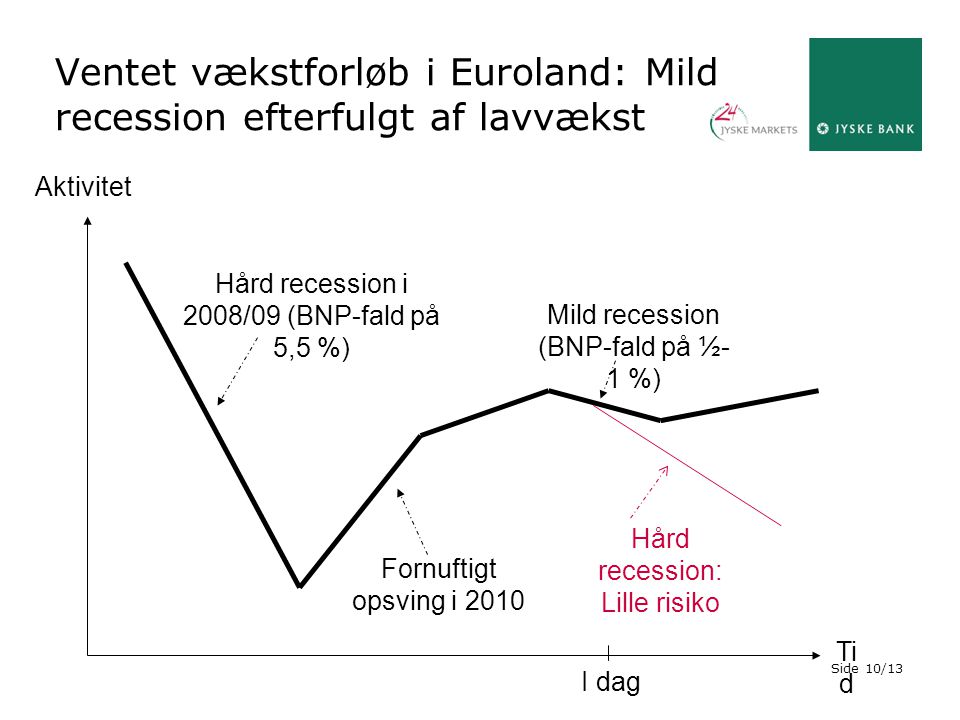 Ventet vækstforløb i Euroland: Mild recession efterfulgt af lavvækst