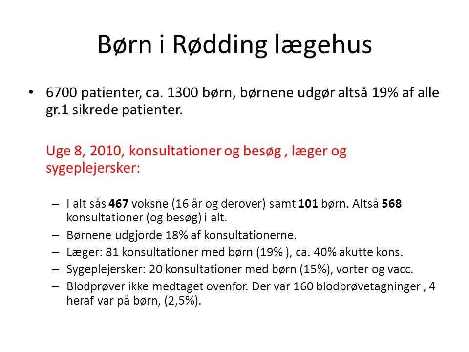 Børn i Rødding lægehus 6700 patienter, ca. 1300 børn, børnene udgør altså 19% af alle gr.1 sikrede patienter.