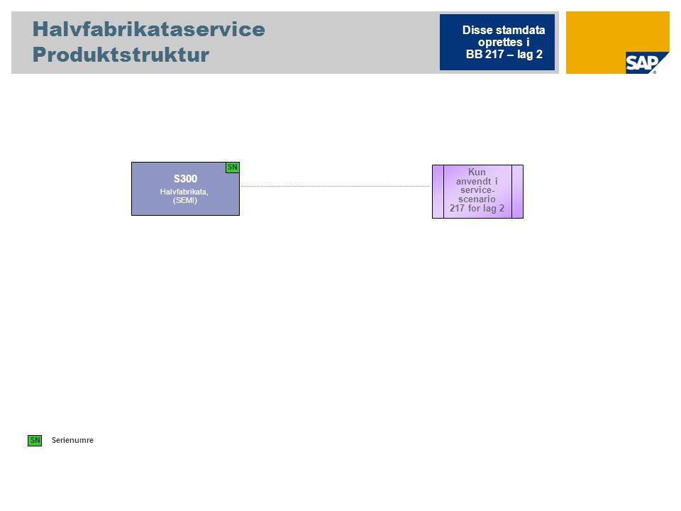 Halvfabrikataservice Produktstruktur