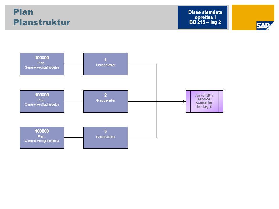 Plan Planstruktur Disse stamdata oprettes i BB 215 – lag 2 100000 1
