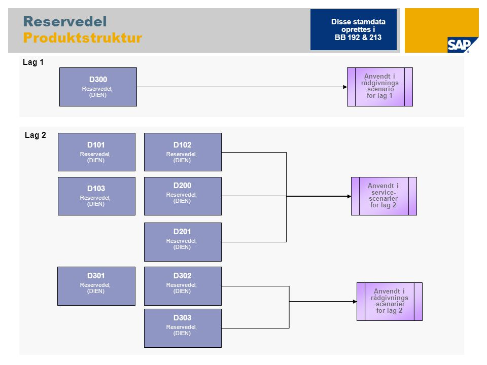 Reservedel Produktstruktur
