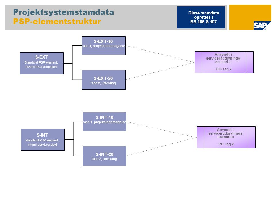 Projektsystemstamdata PSP-elementstruktur