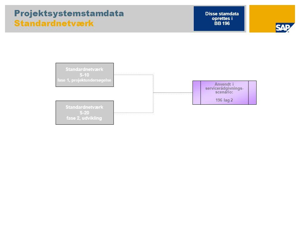 Projektsystemstamdata Standardnetværk