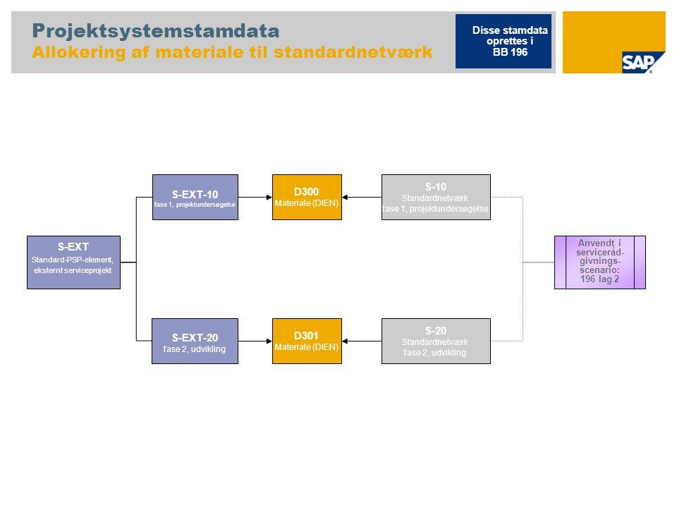 Projektsystemstamdata Allokering af materiale til standardnetværk