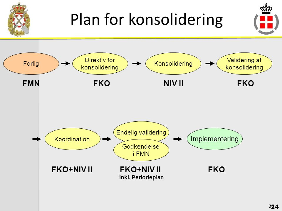 Plan for konsolidering