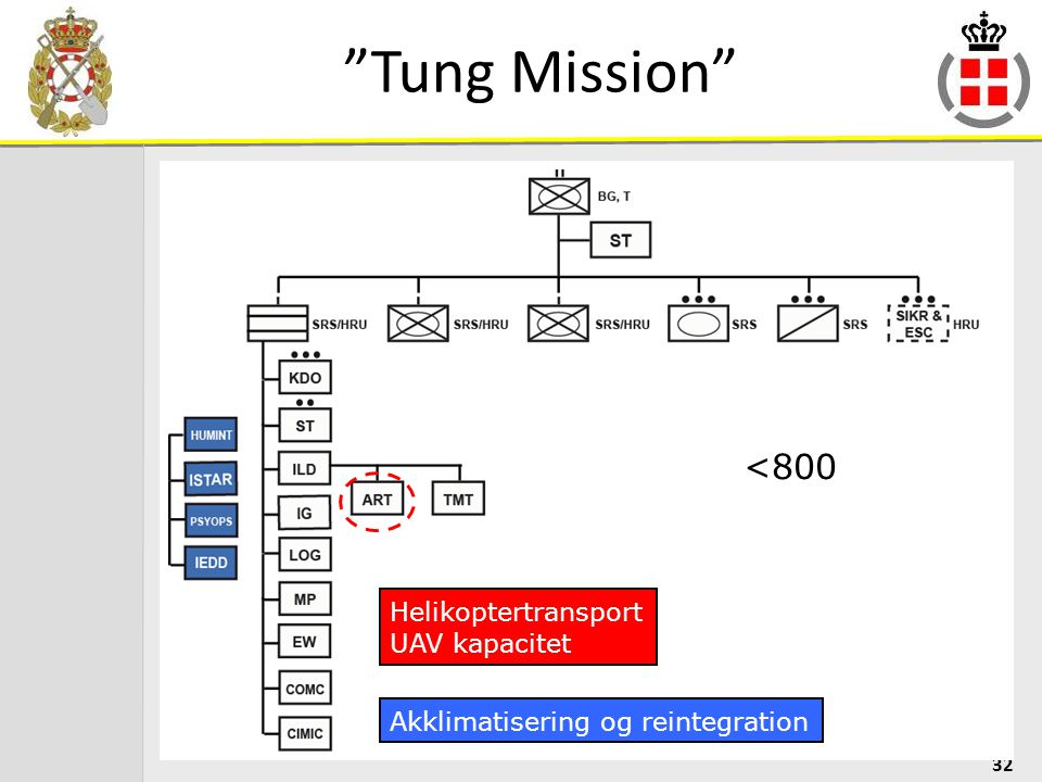 Tung Mission <800 Helikoptertransport UAV kapacitet