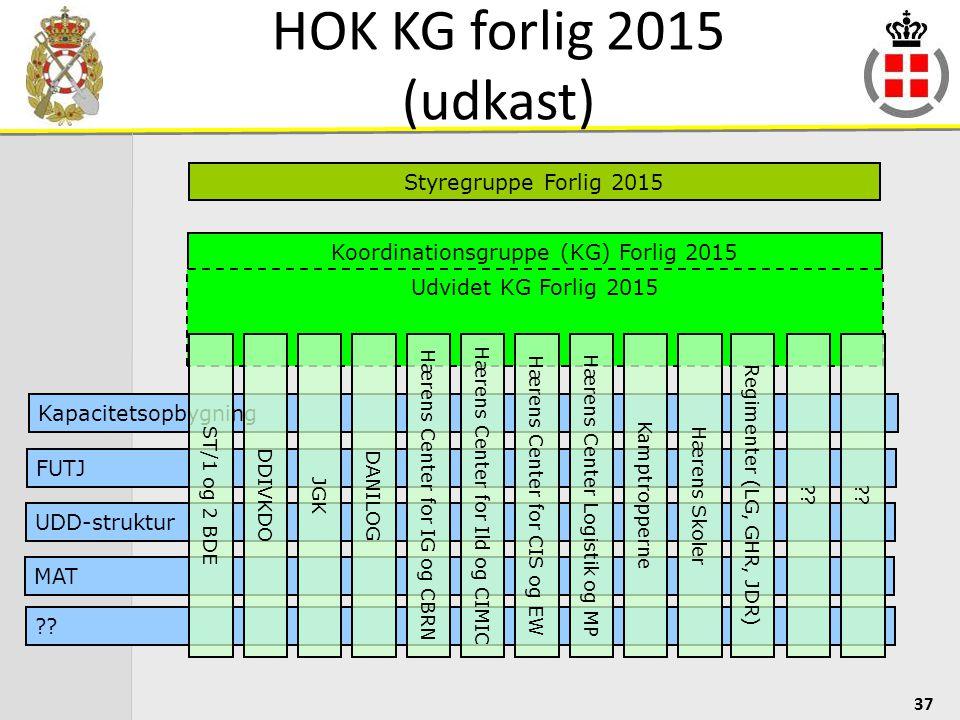 HOK KG forlig 2015 (udkast) Styregruppe Forlig 2015