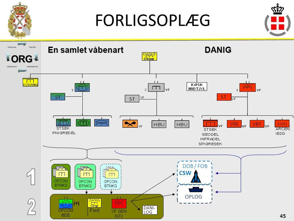 FORLIGSOPLÆG 1 2 ORG En samlet våbenart DANIG CSW DOB / FOB OPLOG (+)