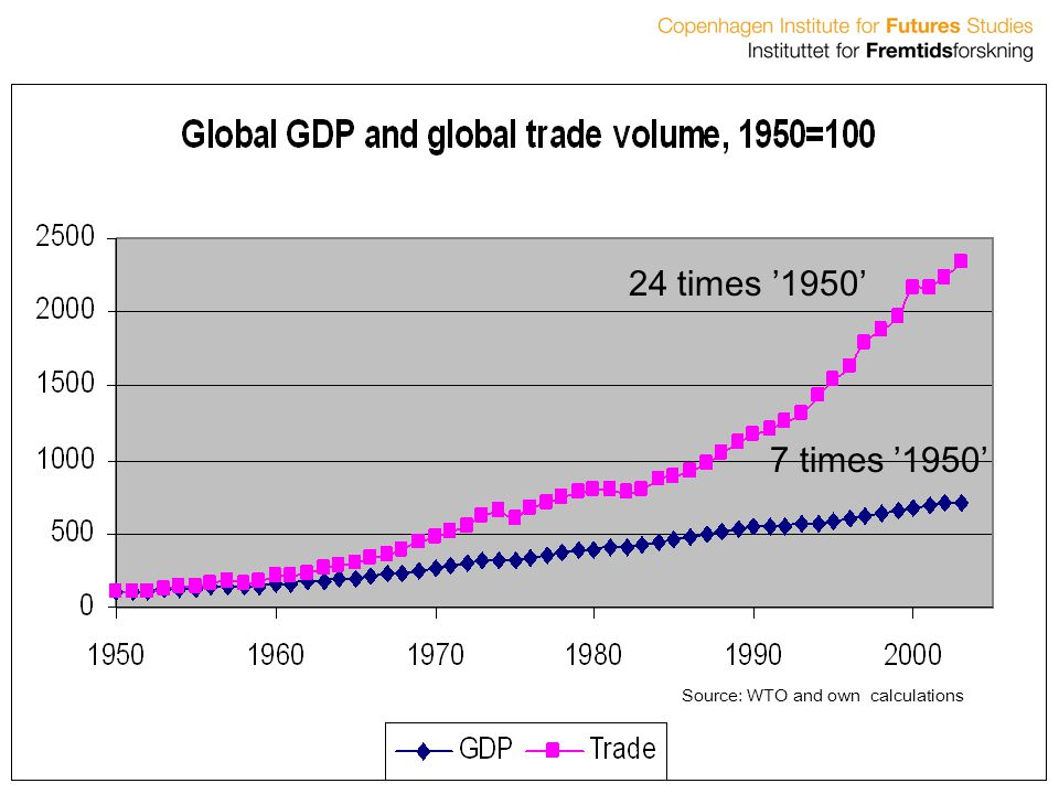 24 times '1950' 7 times '1950' Source: WTO and own calculations