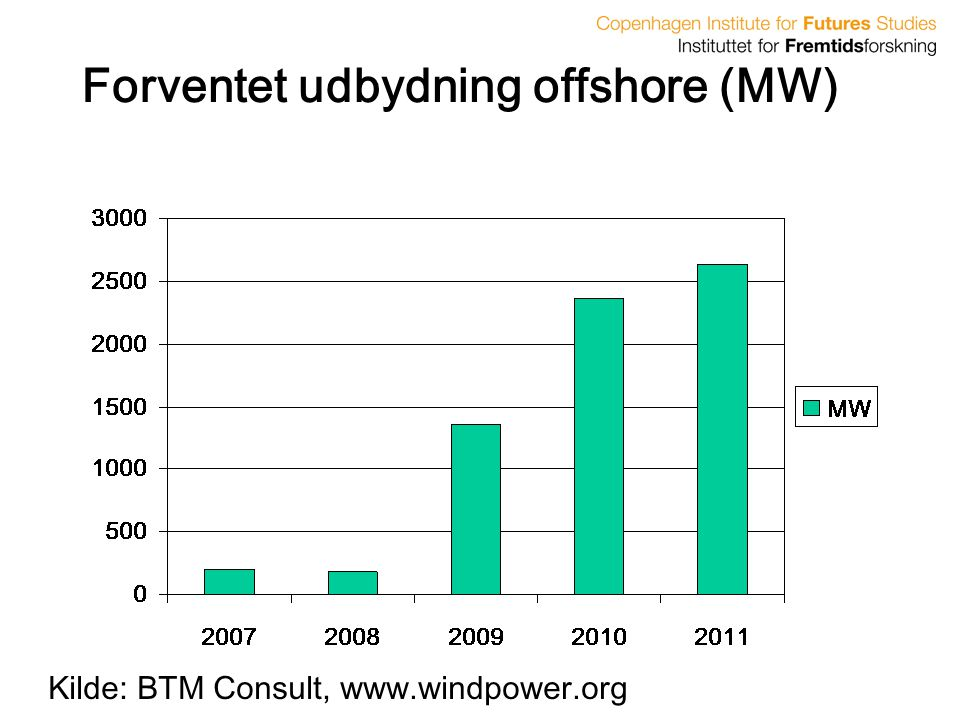 Forventet udbydning offshore (MW)