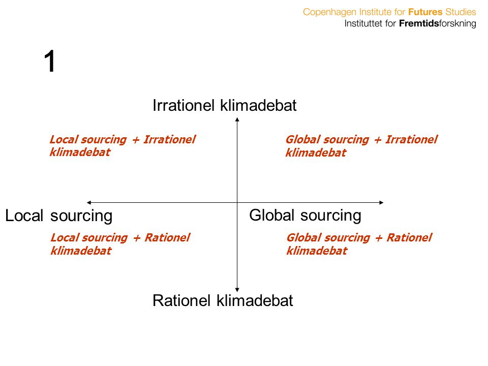 1 Local sourcing Irrationel klimadebat Global sourcing