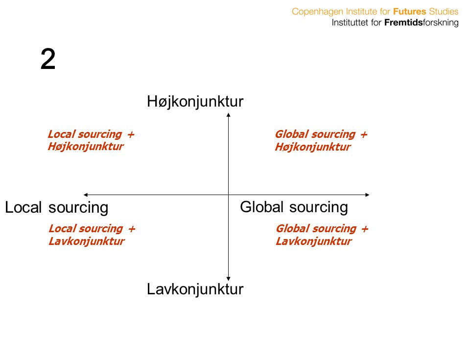 2 Local sourcing Højkonjunktur Global sourcing Lavkonjunktur