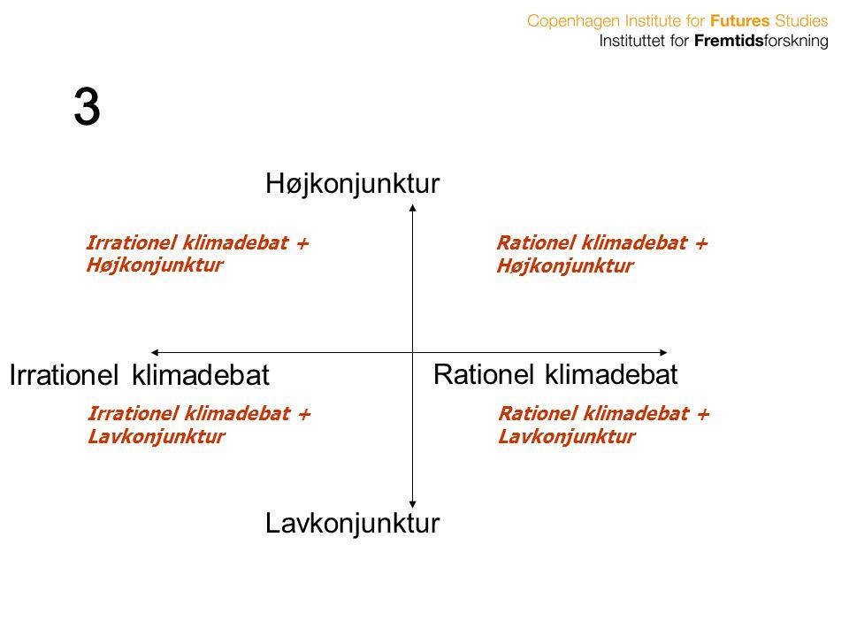 3 Irrationel klimadebat Højkonjunktur Rationel klimadebat