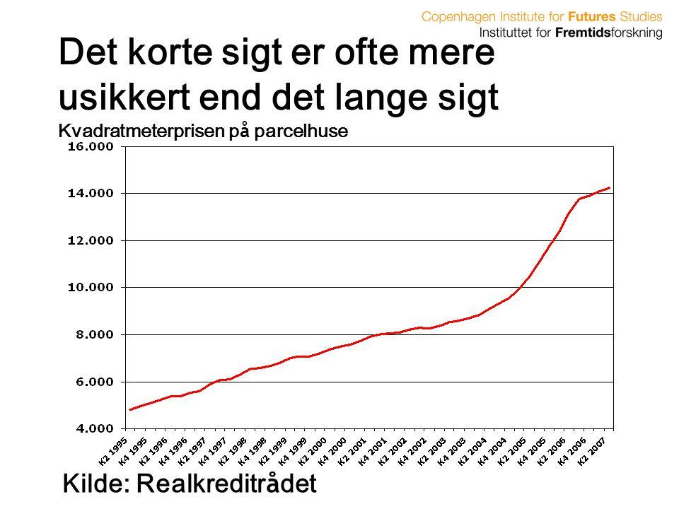 Det korte sigt er ofte mere usikkert end det lange sigt Kvadratmeterprisen på parcelhuse