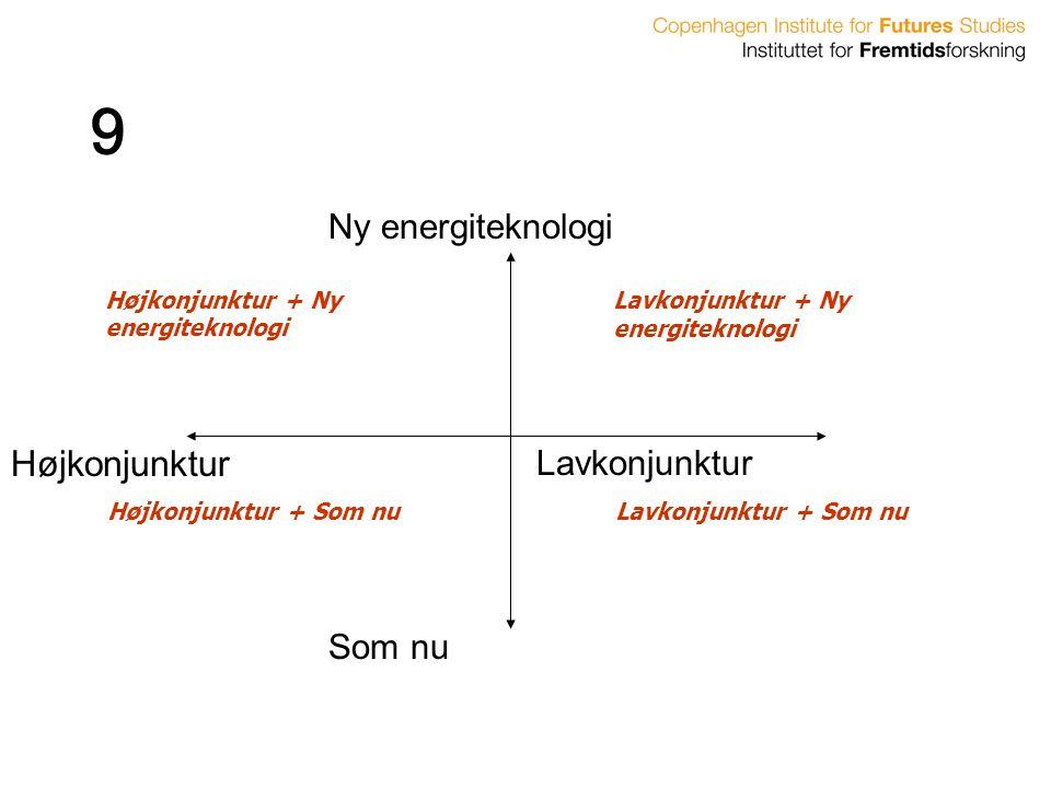 9 Højkonjunktur Ny energiteknologi Lavkonjunktur Som nu