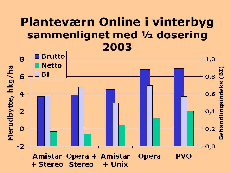Planteværn Online i vinterbyg sammenlignet med ½ dosering 2003