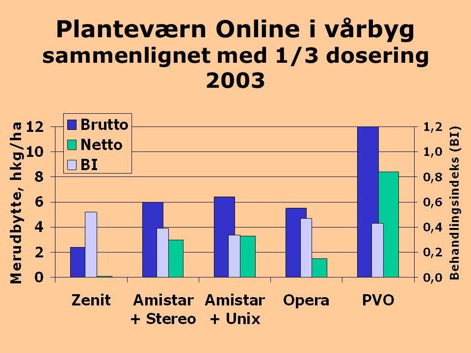 Planteværn Online i vårbyg sammenlignet med 1/3 dosering 2003