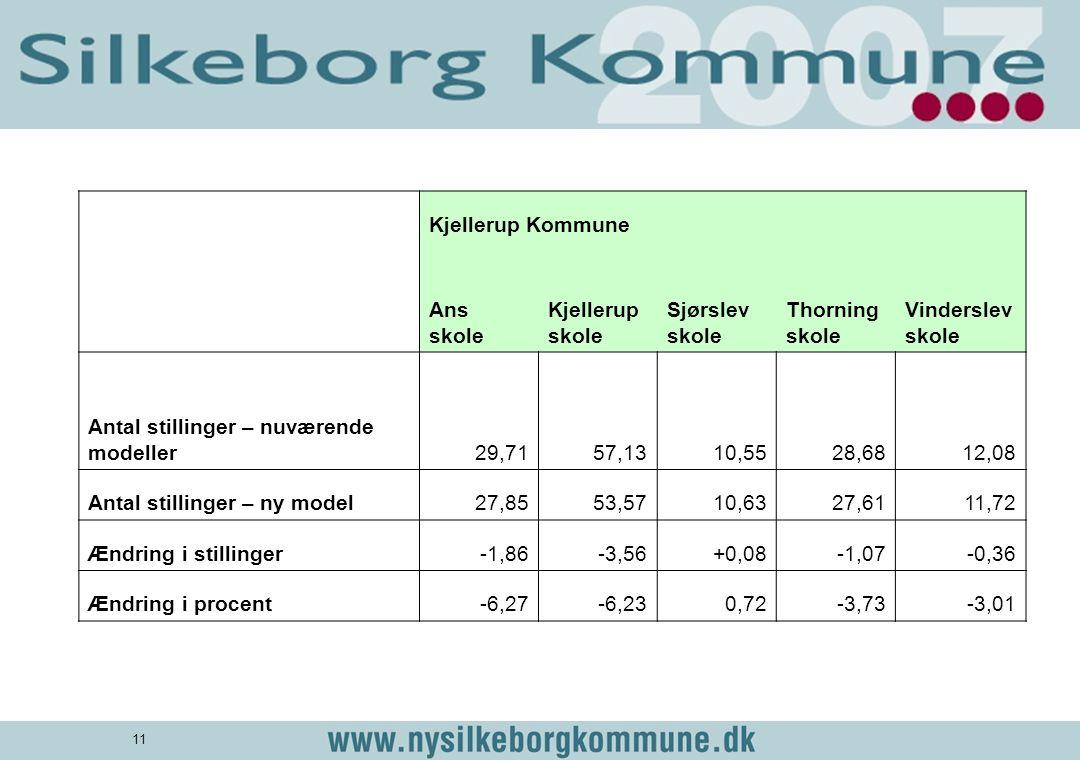 Kjellerup Kommune. Ans skole. Kjellerup skole. Sjørslev skole. Thorning skole. Vinderslev skole.