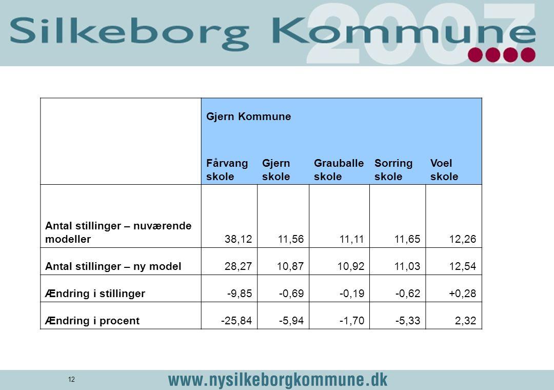 Gjern Kommune. Fårvang skole. Gjern skole. Grauballe skole. Sorring skole. Voel skole. Antal stillinger – nuværende modeller.