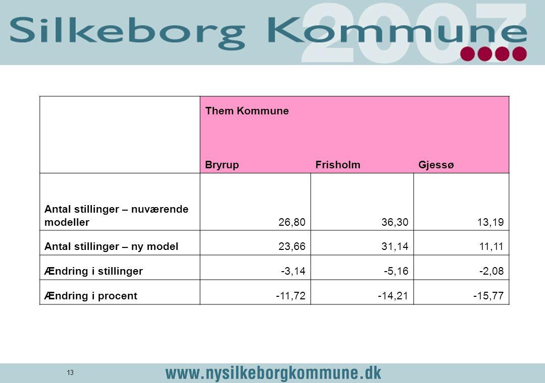 Them Kommune. Bryrup. Frisholm. Gjessø. Antal stillinger – nuværende modeller. 26,80. 36,30.