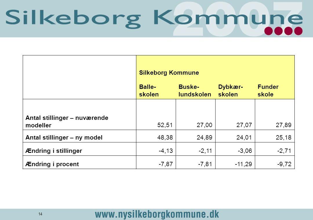 Silkeborg Kommune. Balle-skolen. Buske-lundskolen. Dybkær-skolen. Funder skole. Antal stillinger – nuværende modeller.