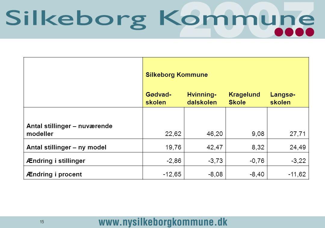 Silkeborg Kommune. Gødvad-skolen. Hvinning-dalskolen. Kragelund Skole. Langsø-skolen. Antal stillinger – nuværende modeller.