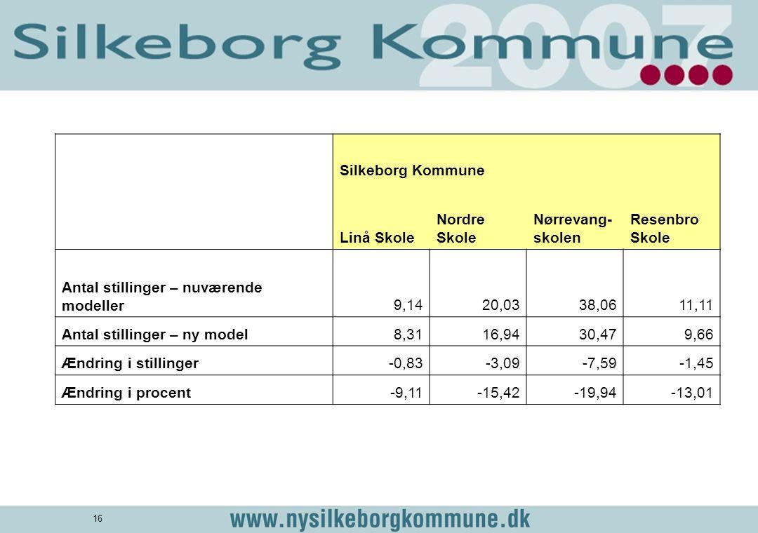 Silkeborg Kommune. Linå Skole. Nordre Skole. Nørrevang-skolen. Resenbro Skole. Antal stillinger – nuværende modeller.