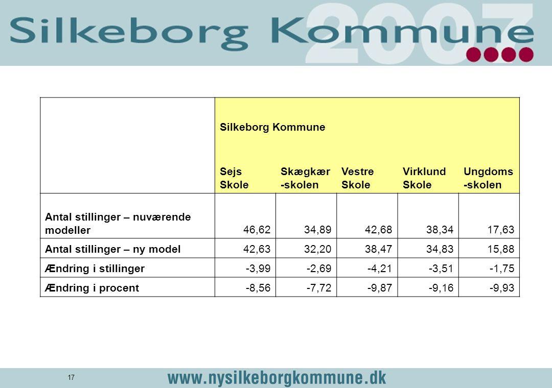 Silkeborg Kommune Sejs Skole. Skægkær-skolen. Vestre Skole. Virklund Skole. Ungdoms-skolen. Antal stillinger – nuværende modeller.