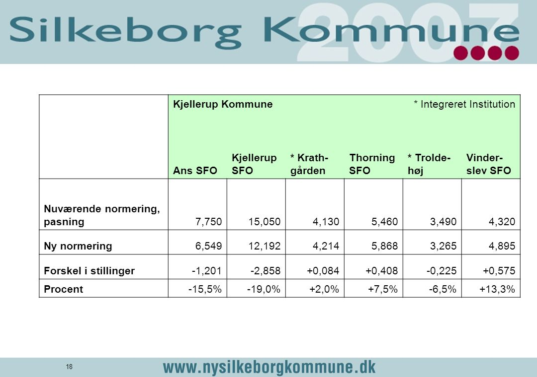 Kjellerup Kommune. * Integreret Institution. Ans SFO. Kjellerup SFO. * Krath- gården. Thorning SFO.