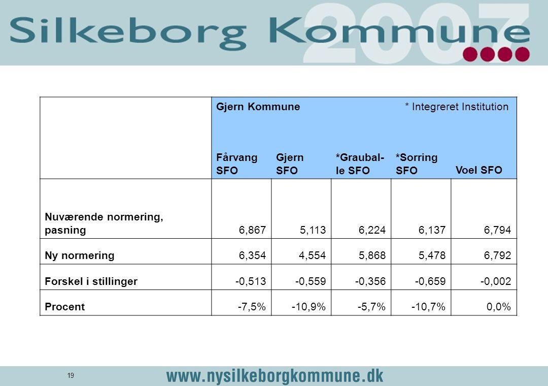 Gjern Kommune. * Integreret Institution. Fårvang SFO. Gjern SFO. *Graubal-le SFO. *Sorring SFO.