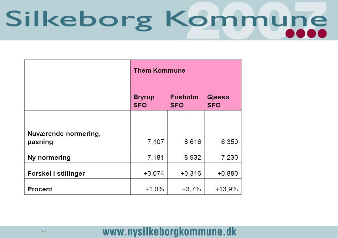 Them Kommune. Bryrup SFO. Frisholm SFO. Gjessø SFO. Nuværende normering, pasning. 7,107. 8,616.