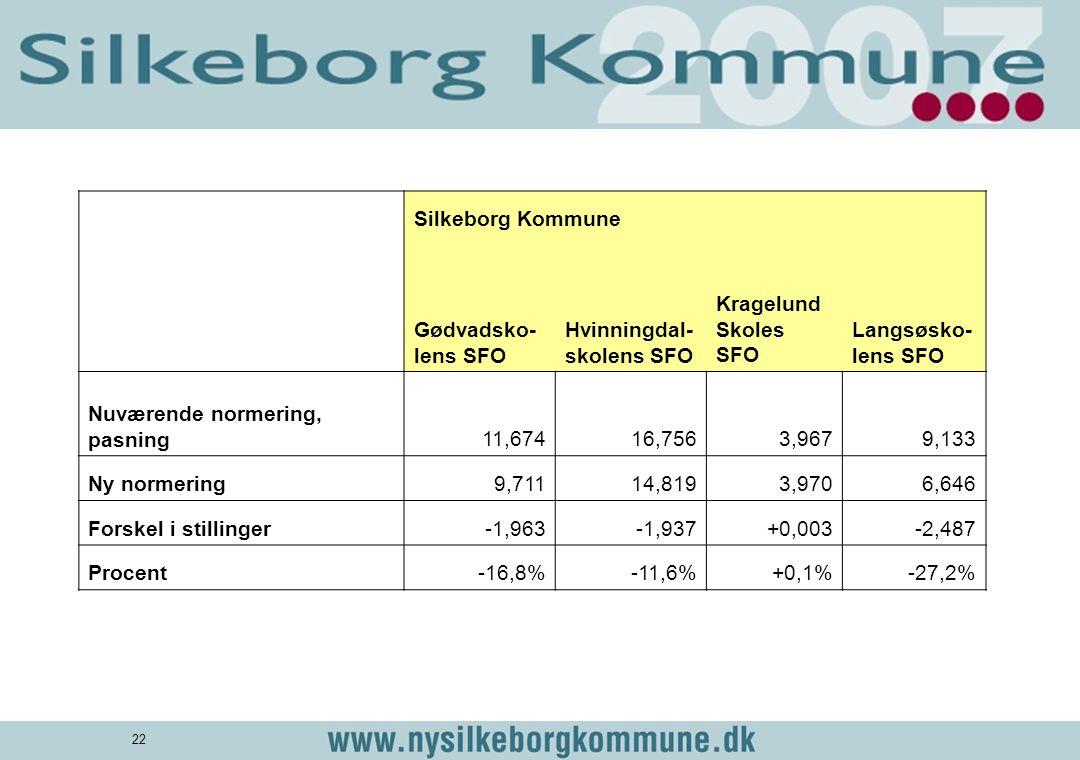 Silkeborg Kommune. Gødvadsko-lens SFO. Hvinningdal-skolens SFO. KragelundSkoles SFO. Langsøsko-lens SFO.