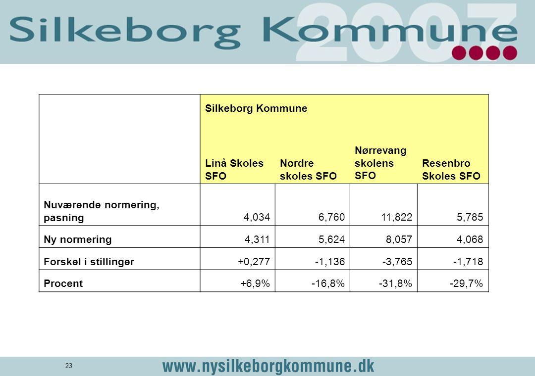 Silkeborg Kommune. Linå Skoles SFO. Nordre skoles SFO. Nørrevangskolens SFO. Resenbro Skoles SFO.