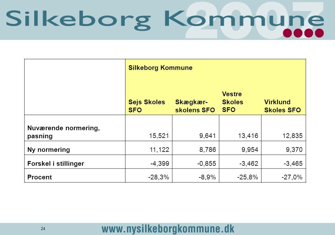 Silkeborg Kommune. Sejs Skoles SFO. Skægkær-skolens SFO. Vestre Skoles SFO. Virklund Skoles SFO.