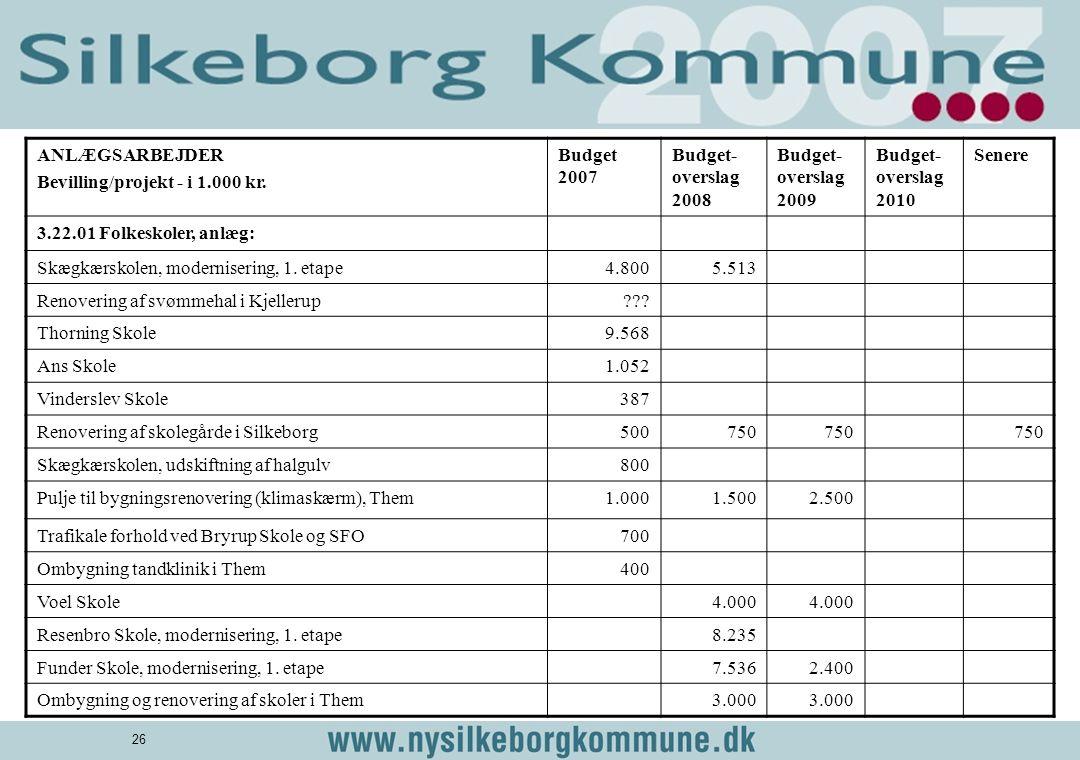 ANLÆGSARBEJDER Bevilling/projekt - i 1.000 kr. Budget 2007. Budget-overslag 2008. Budget-overslag 2009.