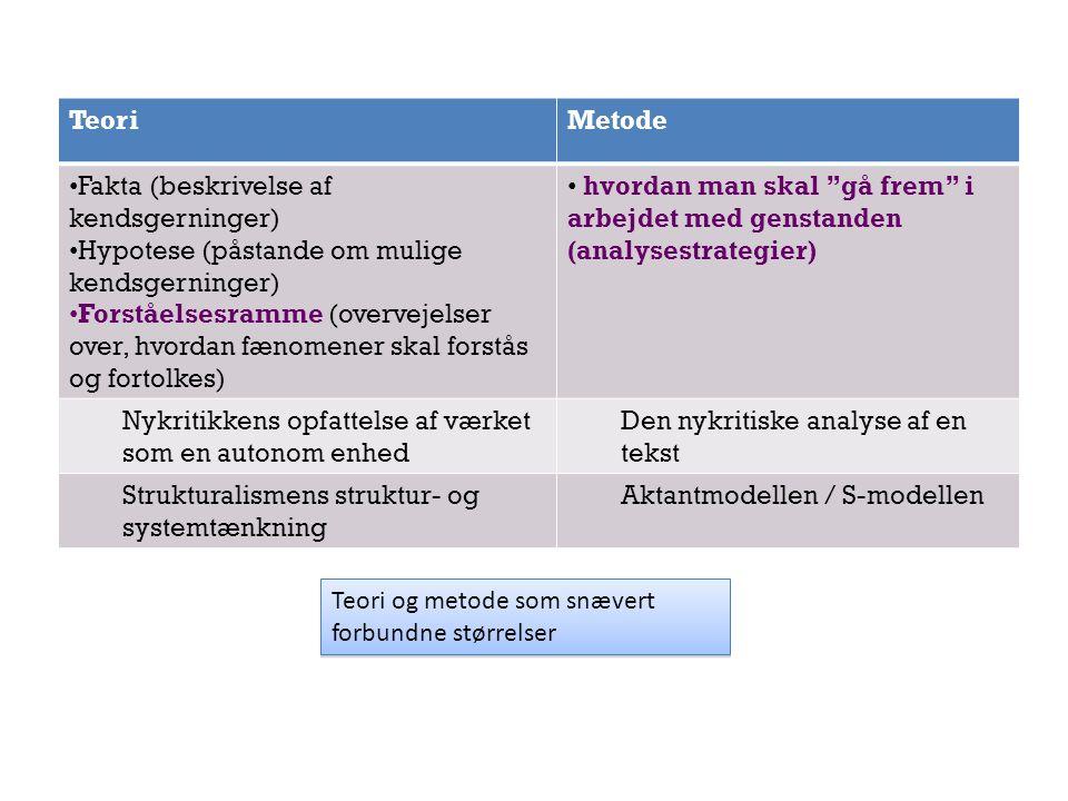 Teori Metode. Fakta (beskrivelse af kendsgerninger) Hypotese (påstande om mulige kendsgerninger)