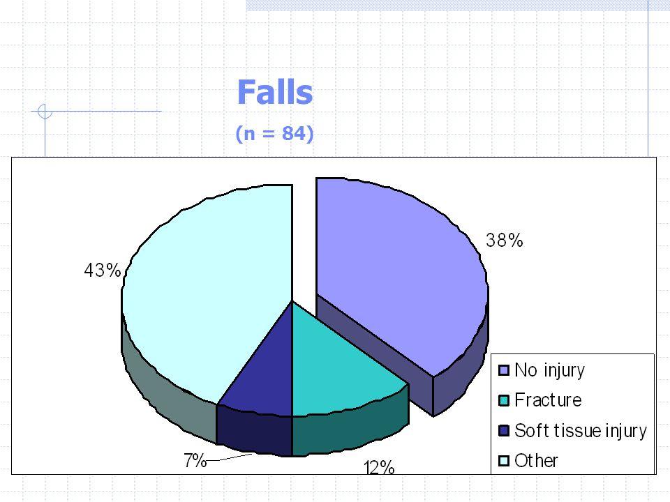 Falls (n = 84)