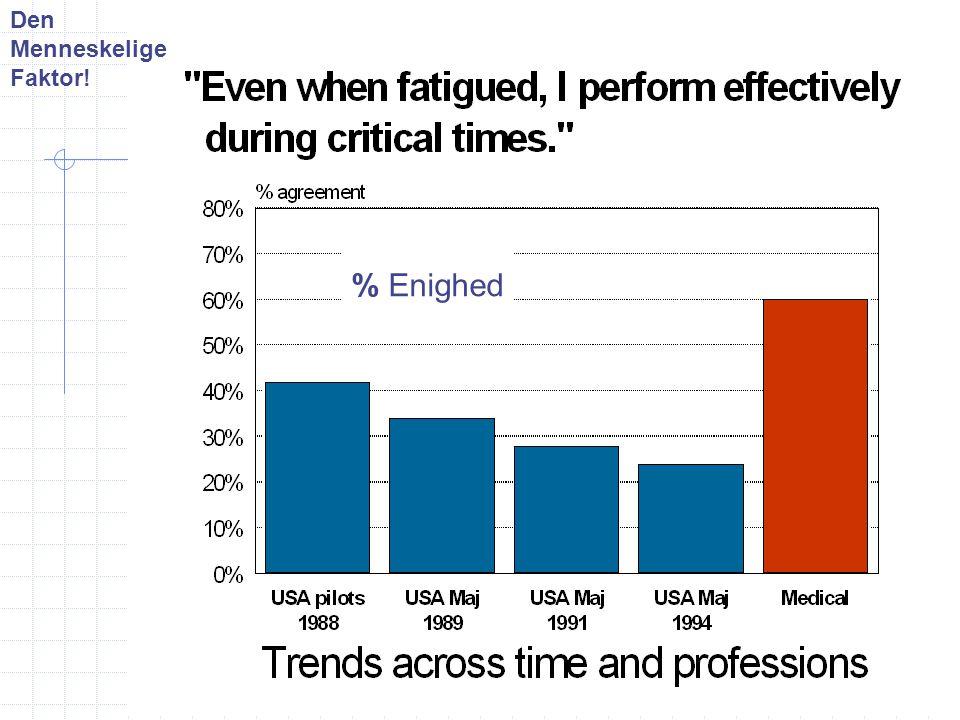 Den Menneskelige Faktor! % Enighed Fatigue vs Performance