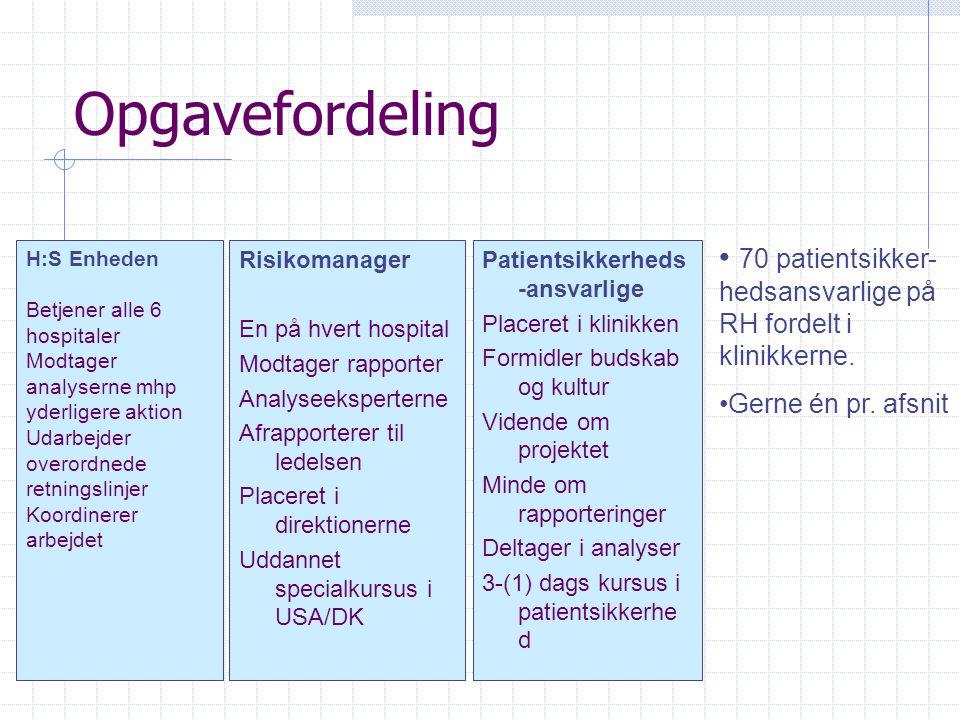 Opgavefordeling 70 patientsikker-hedsansvarlige på RH fordelt i klinikkerne. Gerne én pr. afsnit. H:S Enheden.
