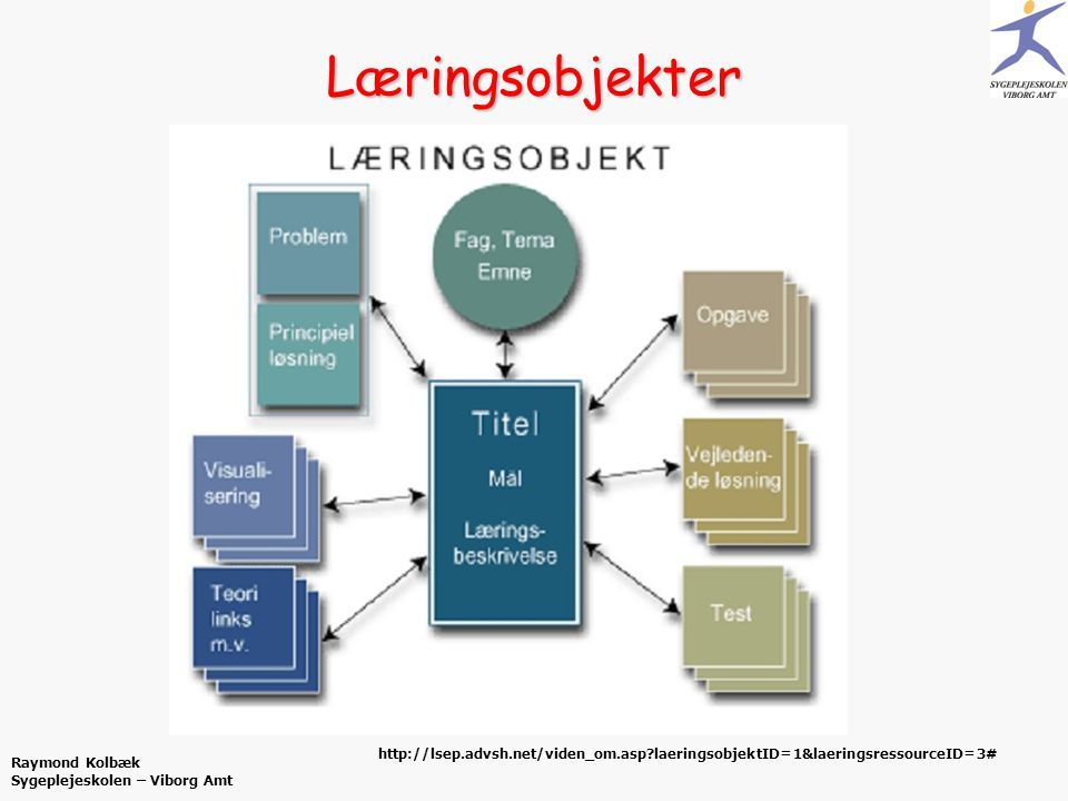 Læringsobjekter http://lsep.advsh.net/viden_om.asp laeringsobjektID=1&laeringsressourceID=3# Raymond Kolbæk Sygeplejeskolen – Viborg Amt.
