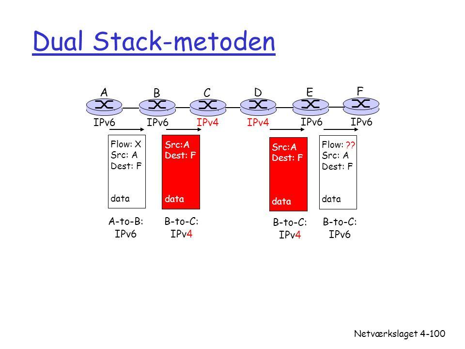 Dual Stack-metoden A B C D E F IPv6 IPv6 IPv4 IPv4 IPv6 IPv6 A-to-B: