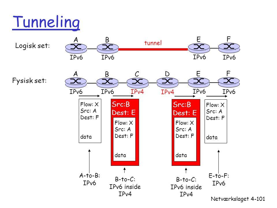 Tunneling A B E F Logisk set: A B C D E F Fysisk set: Src:B Dest: E