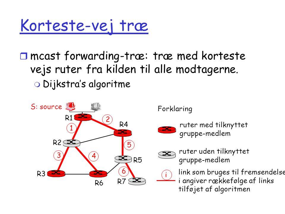 Korteste-vej træ mcast forwarding-træ: træ med korteste vejs ruter fra kilden til alle modtagerne. Dijkstra's algoritme.