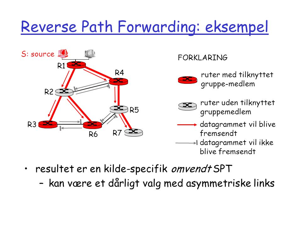 Reverse Path Forwarding: eksempel