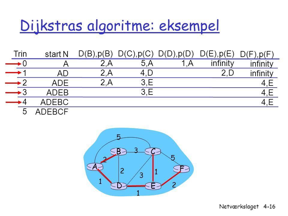 Dijkstras algoritme: eksempel