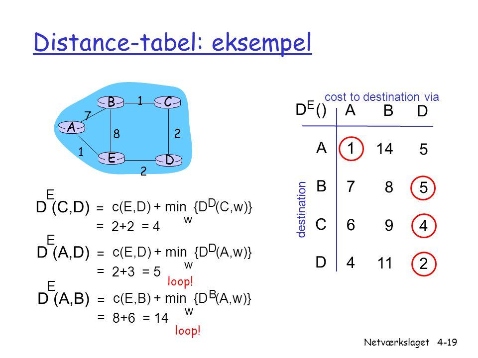 Distance-tabel: eksempel