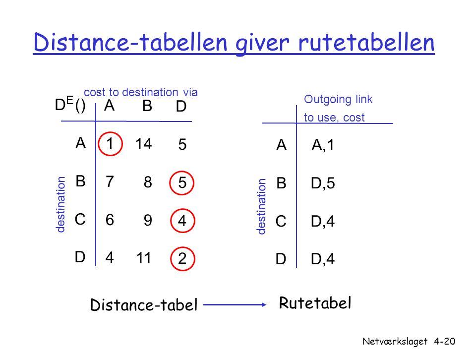 Distance-tabellen giver rutetabellen