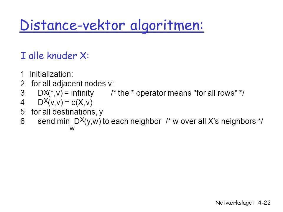 Distance-vektor algoritmen: