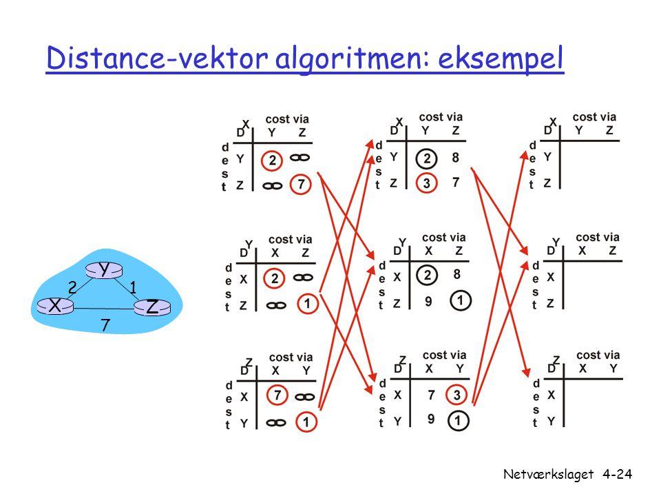 Distance-vektor algoritmen: eksempel