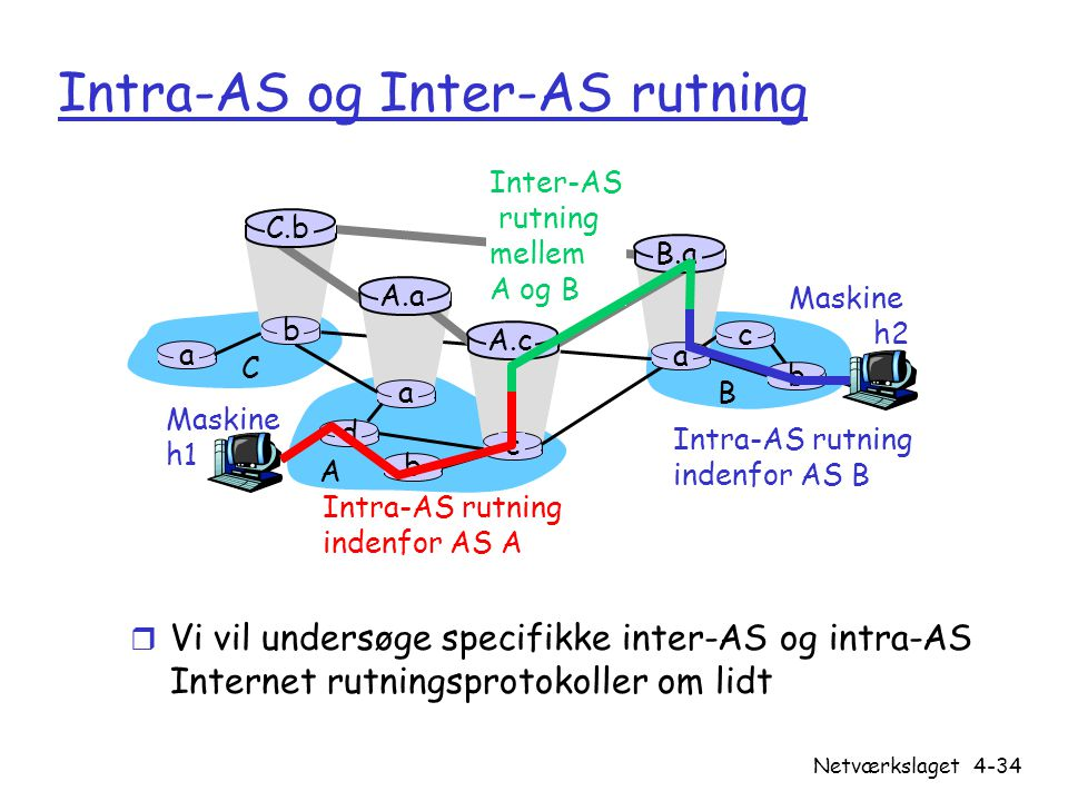Intra-AS og Inter-AS rutning